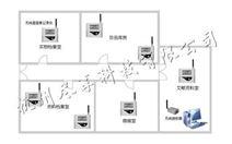 无线温度、温湿度监测系统