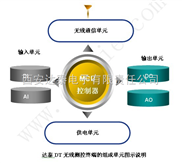 无线测控终端的供电方式与工作模式的关系